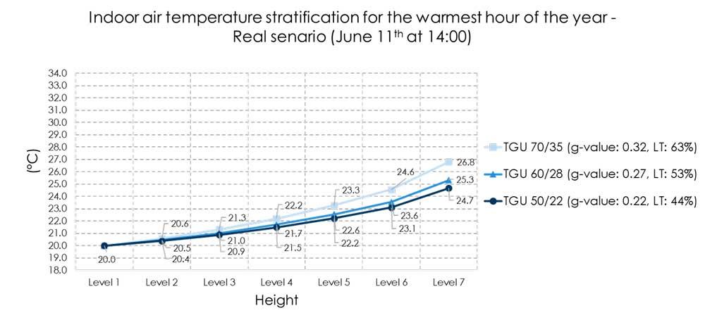 Illustrasjon av lufttemperatur