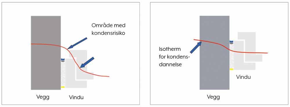 Illustrasjon av vindu og kondensrisiko
